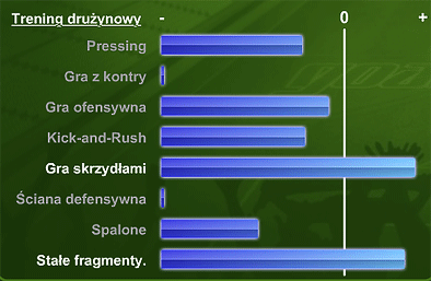 Widok postępów w treningu drużynowym